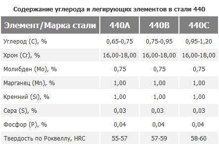 сталь-440