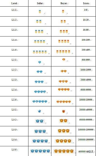 Таблица баллов на Алиэкспресс