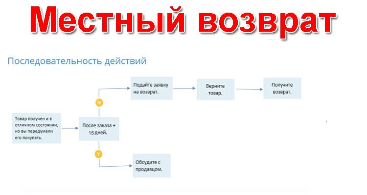 Местный (внутренний) возврат на Алиэкспресс — Ali-guide.ru 53638ff0d4124