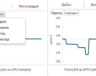 EPN динамика цены товара